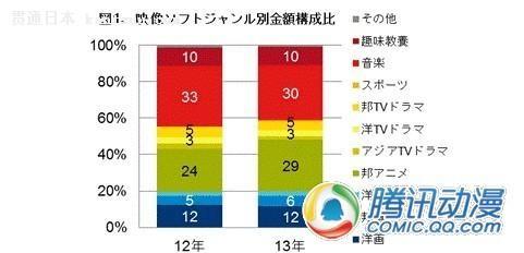 蓝月亮2013年销售额_2013年新番动画光盘销量高于往年——贯通日本动漫频道