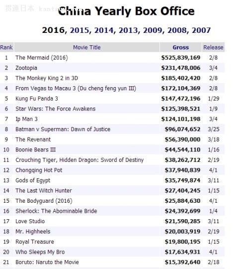 《火影:博人传》跻身中国年度票房榜第21名