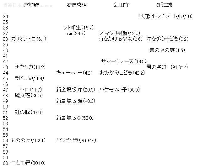 网友:从票房而言,新海诚完爆同龄的宫崎骏
